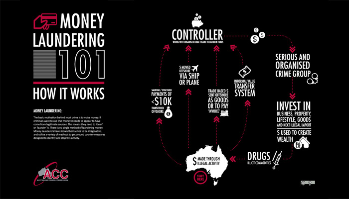 Money Laundering 101 Infographics-B