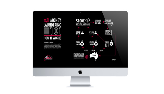 Money Laundering 101 Infographics-C
